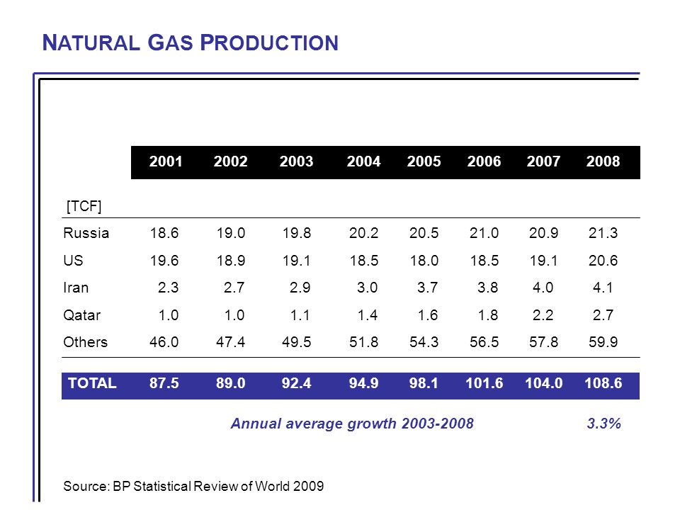 N ATURAL G AS P RODUCTION Source: BP Statistical Review of World 2009 20012002200320042005200620072008 [TCF] Russia18.619.019.820.220.521.020.921.3 US19.618.919.118.518.018.519.120.6 Iran 2.3 2.7 2.9 3.0 3.7 3.84.04.1 Qatar 1.0 1.0 1.1 1.4 1.6 1.82.22.7 Others46.047.449.551.854.356.557.859.9 TOTAL87.589.092.494.998.1101.6104.0108.6 Annual average growth 2003-20083.3%