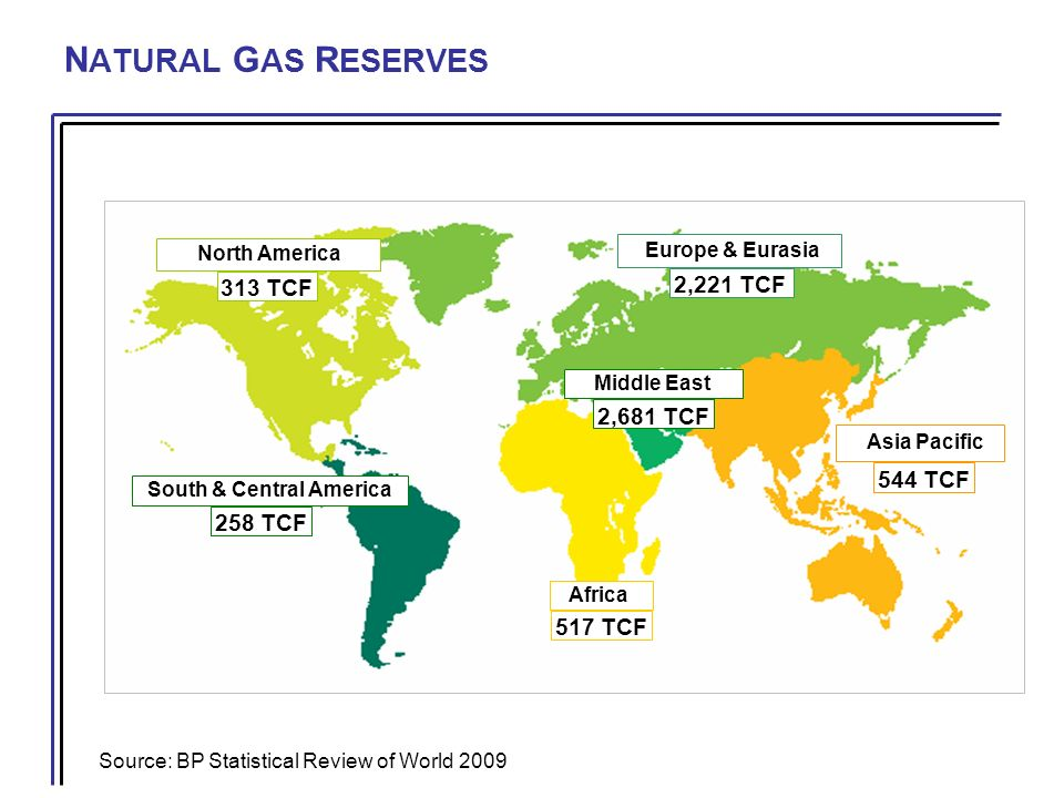 N ATURAL G AS R ESERVES North America South & Central America Europe & Eurasia Middle East Asia Pacific Africa 258 TCF 517 TCF 544 TCF 313 TCF 2,221 TCF 2,681 TCF Source: BP Statistical Review of World 2009