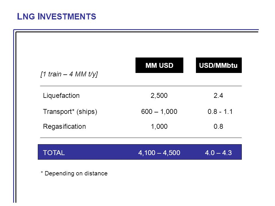 L NG I NVESTMENTS MM USDUSD/MMbtu Liquefaction2,5002.4 Transport* (ships)600 – 1,000 0.8 - 1.1 Regasification1,0000.8 TOTAL4,100 – 4,5004.0 – 4.3 * Depending on distance [1 train – 4 MM t/y]