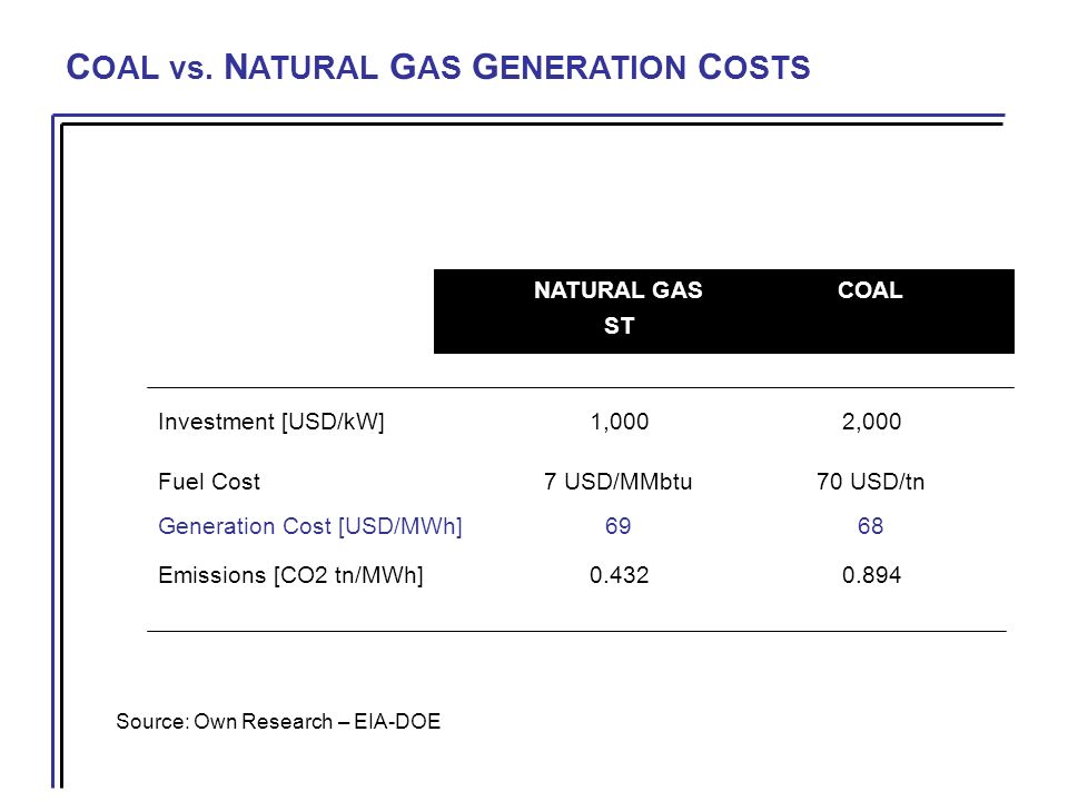 C OAL vs. N ATURAL G AS G ENERATION C OSTS NATURAL GASCOAL CCST Investment [USD/kW]1,0002,000 Fuel Cost7 USD/MMbtu70 USD/tn Generation Cost [USD/MWh]6