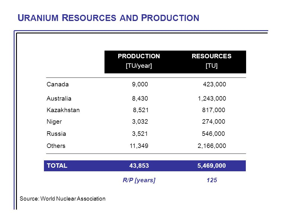 U RANIUM R ESOURCES AND P RODUCTION Source: World Nuclear Association PRODUCTIONRESOURCES [TU/year][TU] Canada 9,000 423,000 Australia 8,4301,243,000 Kazakhstan 8,521 817,000 Niger 3,032 274,000 Russia 3,521 546,000 Others11,3492,166,000 TOTAL 43,8535,469,000 R/P [years]125