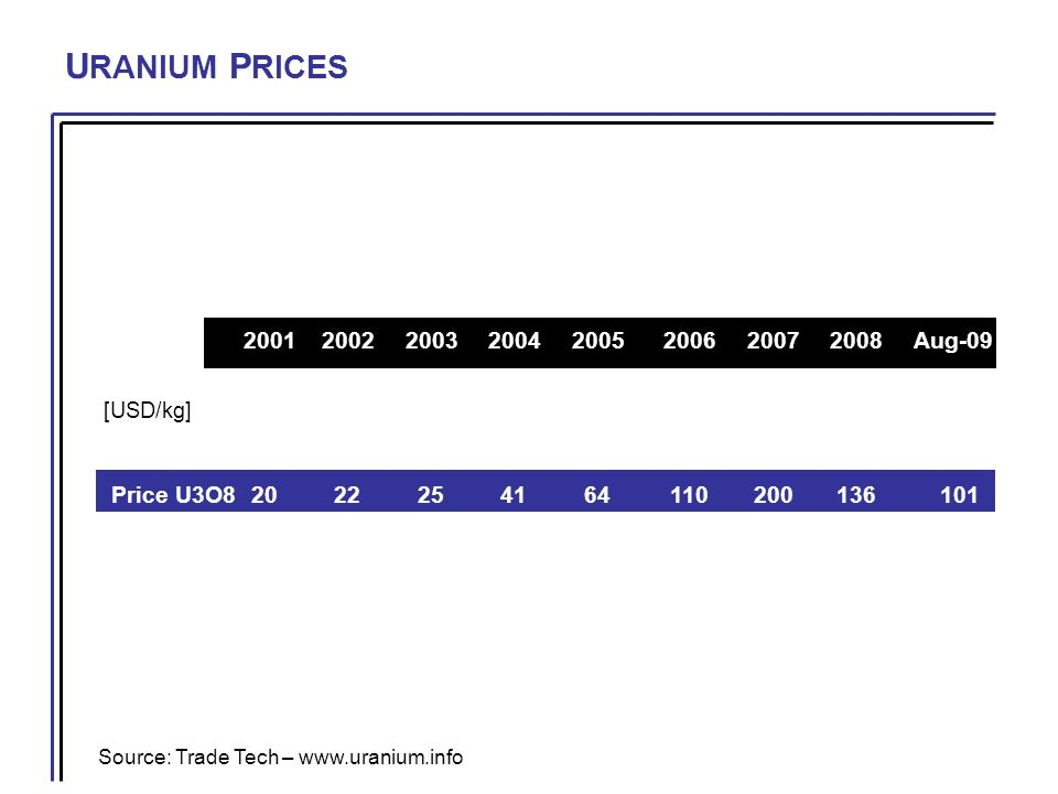 U RANIUM P RICES Source: Trade Tech – www.uranium.info 20012002200320042005200620072008Aug-09 [USD/kg] Price U3O8 2022254164110200136101