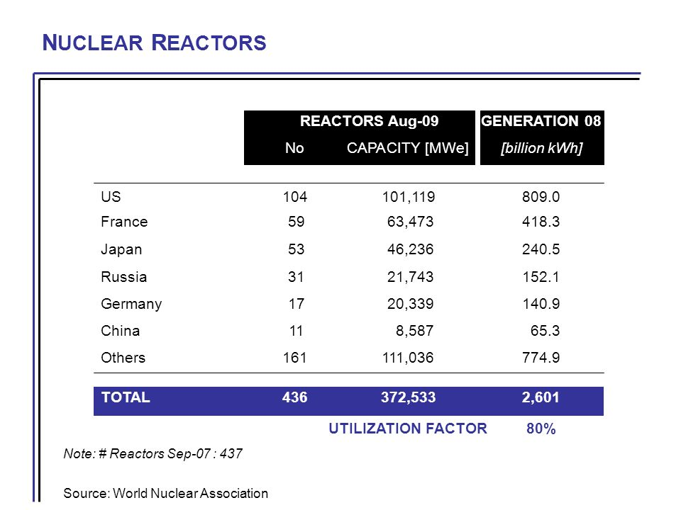 N UCLEAR R EACTORS Note: # Reactors Sep-07 : 437 Source: World Nuclear Association REACTORS Aug-09GENERATION 08 NoCAPACITY [MWe][billion kWh] US104101,119809.0 France 59 63,473418.3 Japan 53 46,236240.5 Russia 31 21,743152.1 Germany 17 20,339140.9 China 11 8,587 65.3 Others161111,036774.9 TOTAL436372,5332,601 UTILIZATION FACTOR80%