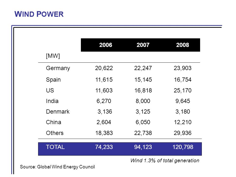 W IND P OWER Source: Global Wind Energy Council 200620072008 [MW] Germany20,62222,24723,903 Spain11,61515,14516,754 US11,60316,81825,170 India6,2708,0009,645 Denmark 3,1363,1253,180 China2,6046,05012,210 Others 18,38322,73829,936 TOTAL 74,23394,123120,798 Wind 1.3% of total generation