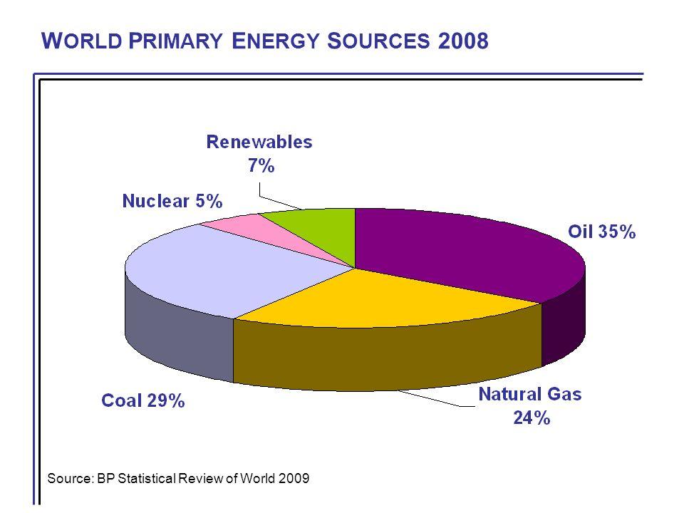 E MISSIONS Source: EIA-DOE CO2 tn/MWh SOURCE Coal 0.894 Oil 0.659 Natural Gas 0.432 Nuclear - Wind - Hydro-