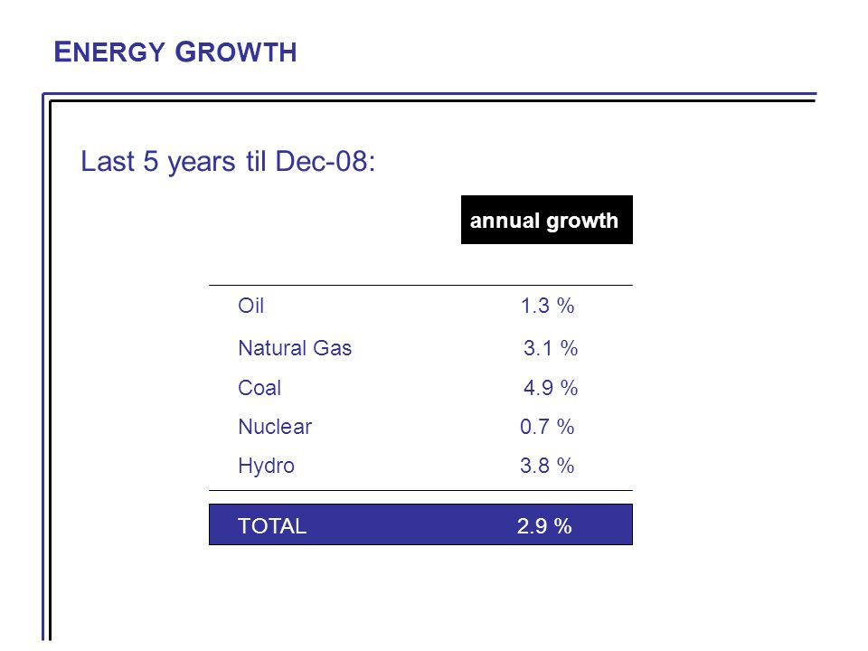 E NERGY G ROWTH annual growth Oil 1.3 % Natural Gas 3.1 % Coal 4.9 % Nuclear 0.7 % Hydro 3.8 % TOTAL2.9 % Last 5 years til Dec-08: