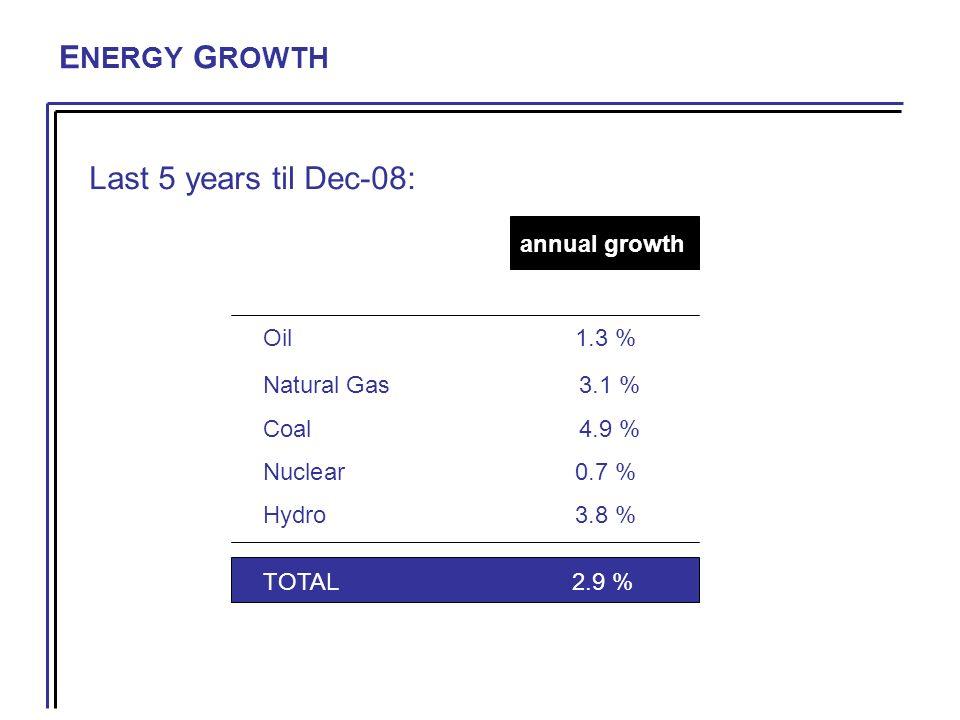 3. NATURAL GAS