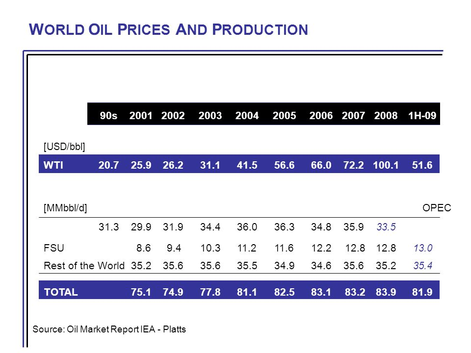 N ATURAL G AS R ESERVES AND P RODUCTION Source: BP Statistical Review of World 2009 PRODUCTIONRESERVESR/P [TCF][TCF][years] Russia21.31,529 72 US20.6 238 12 Iran 4.1 1,046254 Qatar 2.7 899331 Others59.9 2,822 47 TOTAL108.66,53460