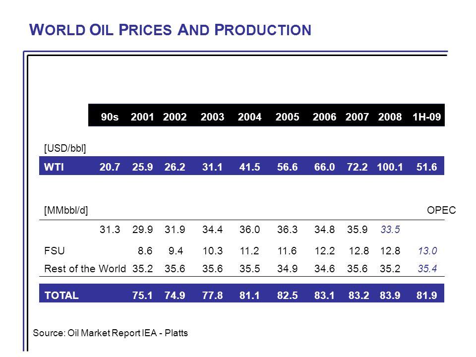 W ORLD P EAK O IL Source: The Future of Oil, Maurice Dusseault