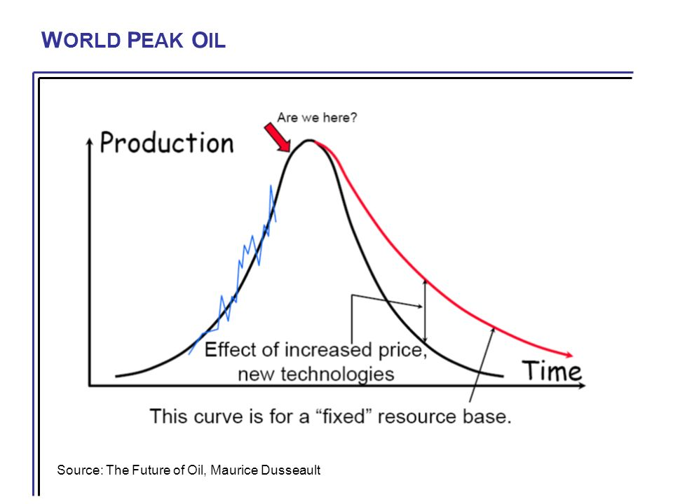 W ORLD P EAK O IL Source: The Future of Oil, Maurice Dusseault