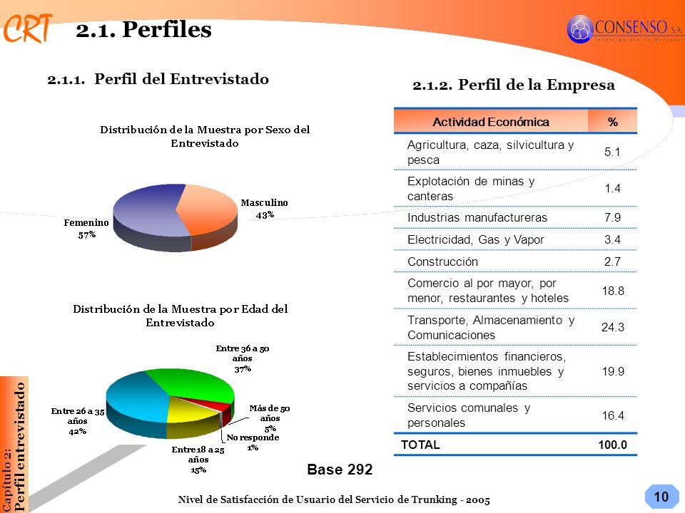 10 Nivel de Satisfacción de Usuario del Servicio de Trunking - 2005 Capítulo 2:Perfil entrevistado 2.1. Perfiles Actividad Económica% Agricultura, caz