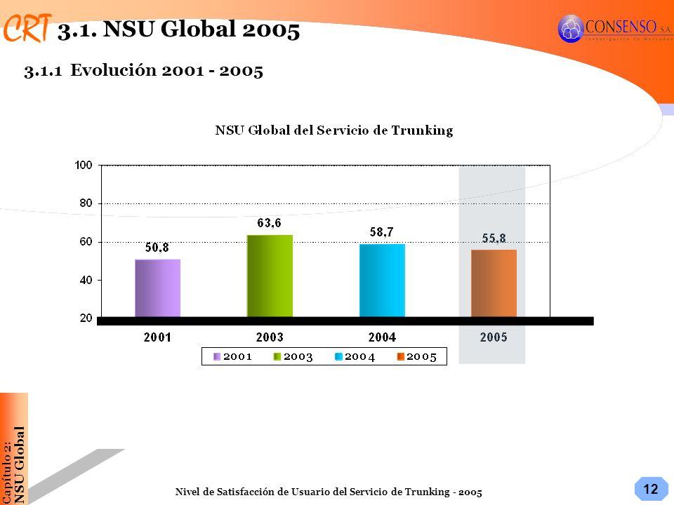 12 Nivel de Satisfacción de Usuario del Servicio de Trunking - 2005 3.1. NSU Global 2005 Capítulo 2:NSU Global 3.1.1Evolución 2001 - 2005