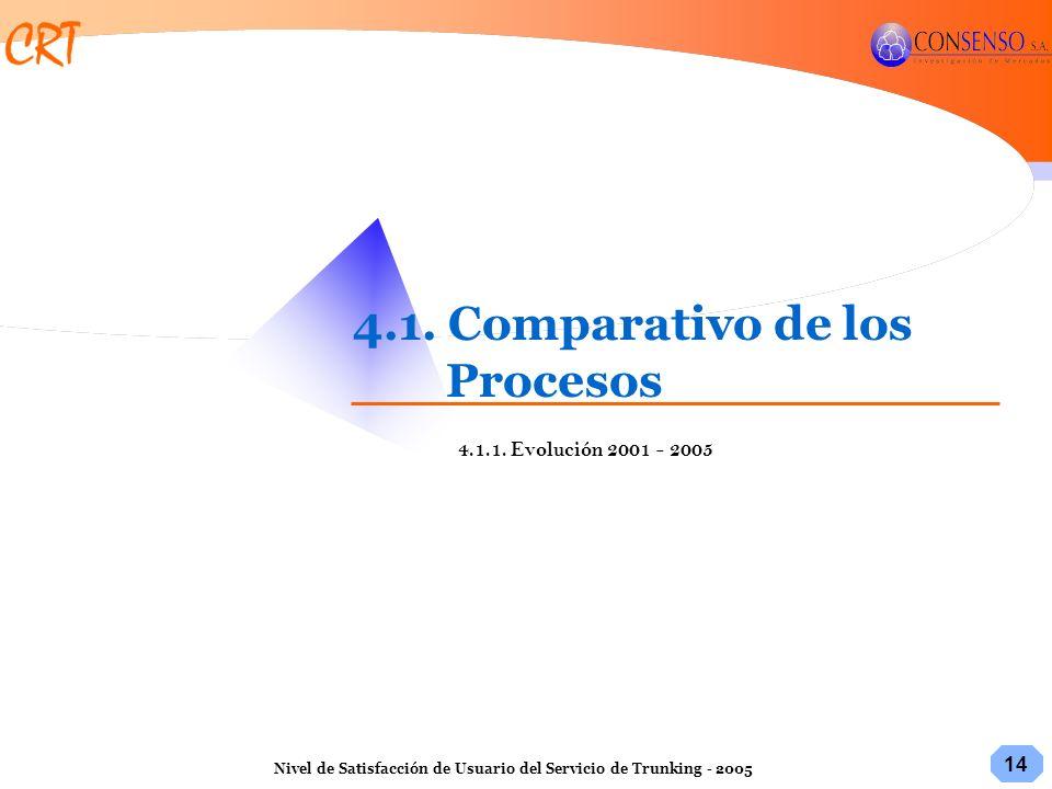 14 Nivel de Satisfacción de Usuario del Servicio de Trunking - 2005 4.1. Comparativo de los Procesos 4.1.1. Evolución 2001 - 2005