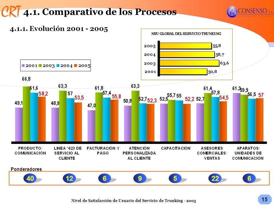 15 Nivel de Satisfacción de Usuario del Servicio de Trunking - 2005 Ponderadores 2261269540 4.1. Comparativo de los Procesos 4.1.1. Evolución 2001 - 2