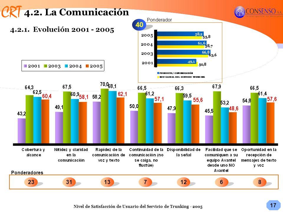 17 Nivel de Satisfacción de Usuario del Servicio de Trunking - 2005 40 68233113712 Ponderadores Ponderador 4.2. La Comunicación 4.2.1. Evolución 2001