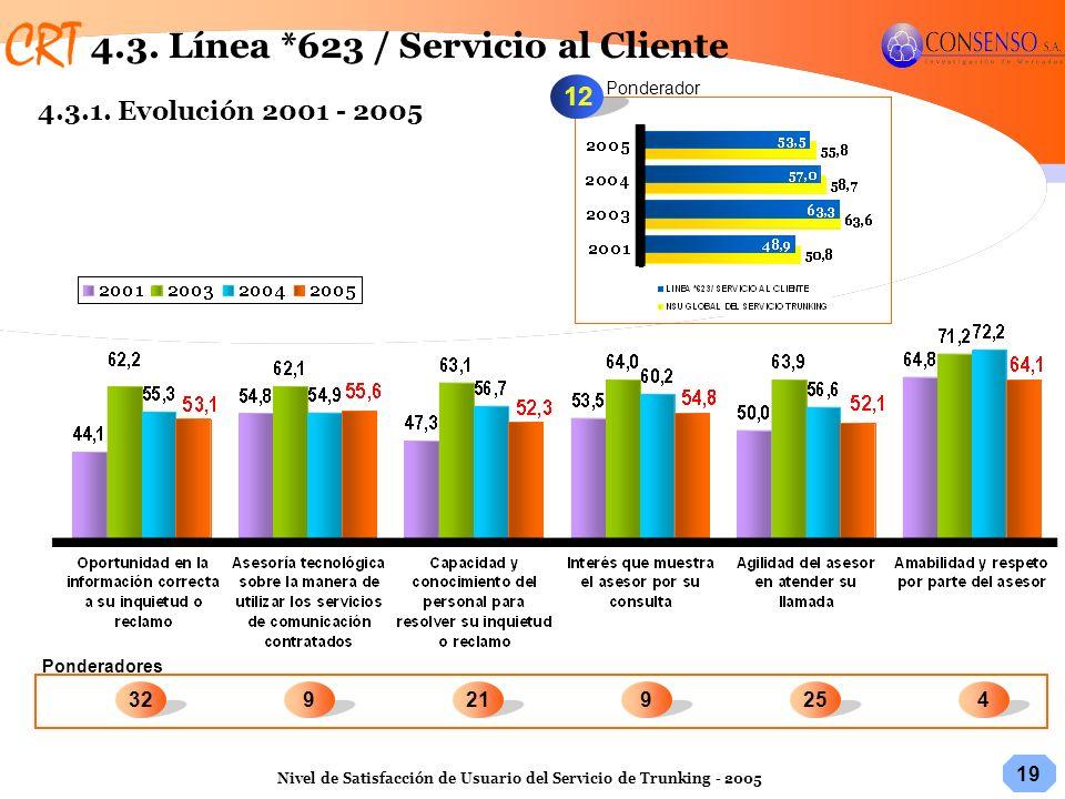 19 Nivel de Satisfacción de Usuario del Servicio de Trunking - 2005 12 Ponderadores Ponderador 254329219 4.3. Línea *623 / Servicio al Cliente 4.3.1.