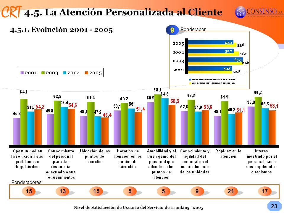 23 Nivel de Satisfacción de Usuario del Servicio de Trunking - 2005 9 Ponderador Ponderadores 9551315172115 4.5. La Atención Personalizada al Cliente