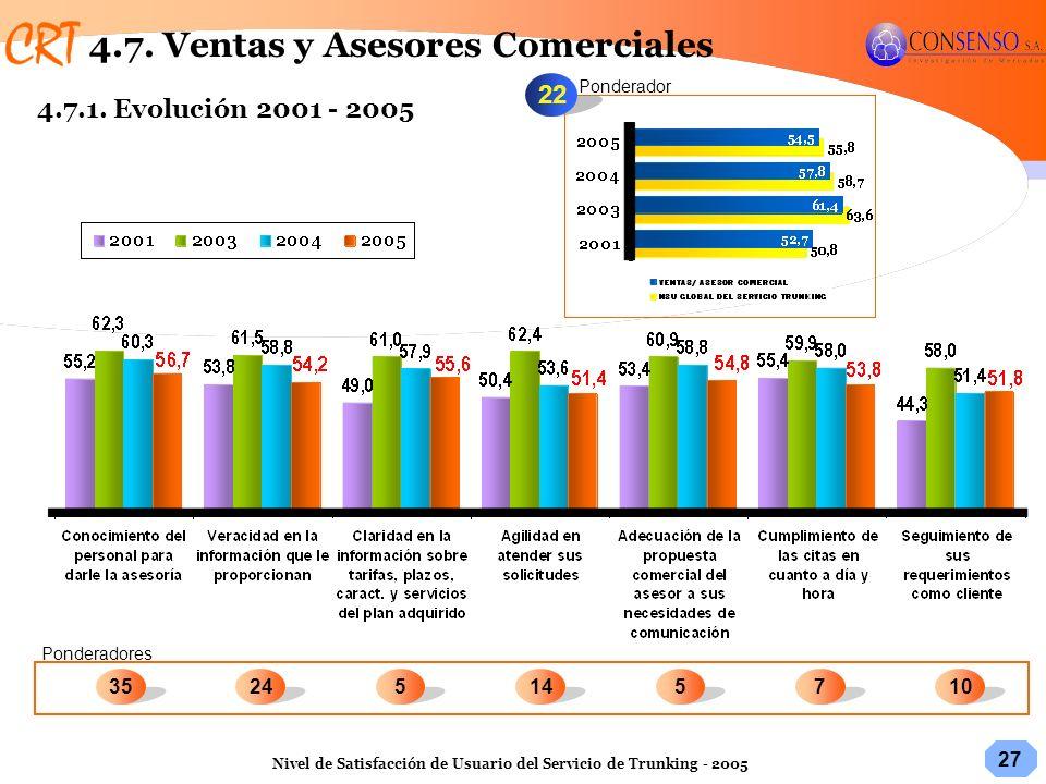 27 Nivel de Satisfacción de Usuario del Servicio de Trunking - 2005 22 Ponderadores Ponderador 71035245145 4.7. Ventas y Asesores Comerciales 4.7.1. E