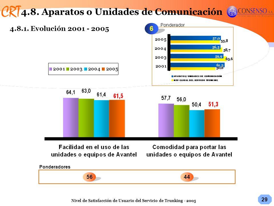 29 Nivel de Satisfacción de Usuario del Servicio de Trunking - 2005 6 Ponderadores Ponderador 4456 4.8. Aparatos o Unidades de Comunicación 4.8.1. Evo