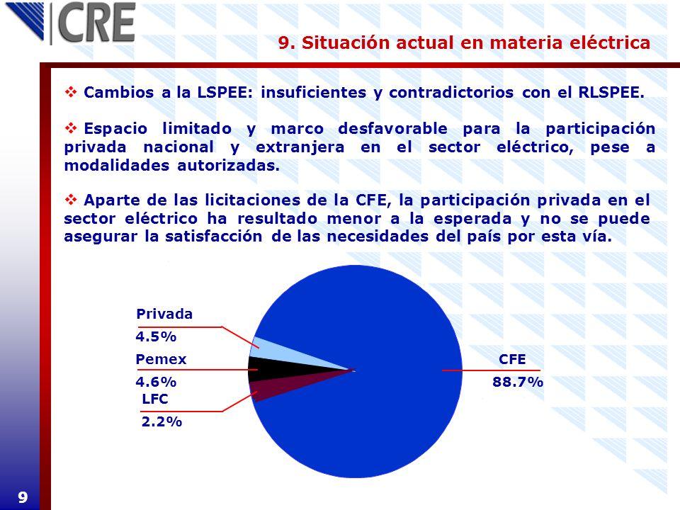 9. Situación actual en materia eléctrica 9 Cambios a la LSPEE: insuficientes y contradictorios con el RLSPEE. Espacio limitado y marco desfavorable pa