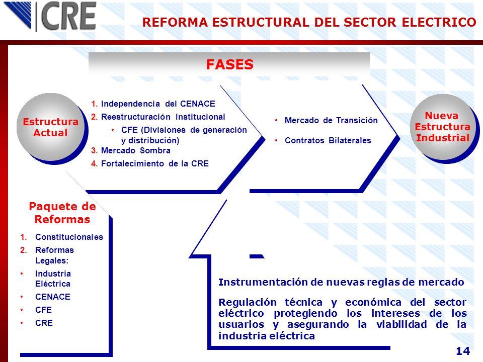 Estructura Actual Estructura Actual Nueva Estructura Industrial Nueva Estructura Industrial FASES Mercado de Transición Contratos Bilaterales Paquete