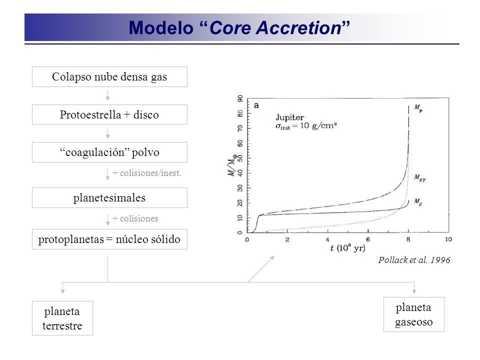 Modelo Core Accretion Pollack et al.