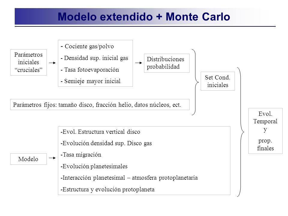 Modelo extendido + Monte Carlo Parámetros fijos: tamaño disco, fracción helio, datos núcleos, ect.