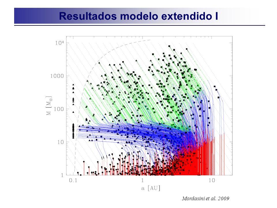 Resultados modelo extendido I Mordasini et al. 2009
