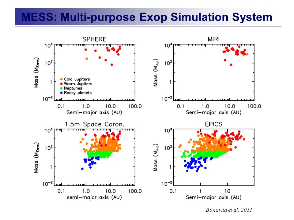 MESS: Multi-purpose Exop Simulation System Bonavita et al. 2011