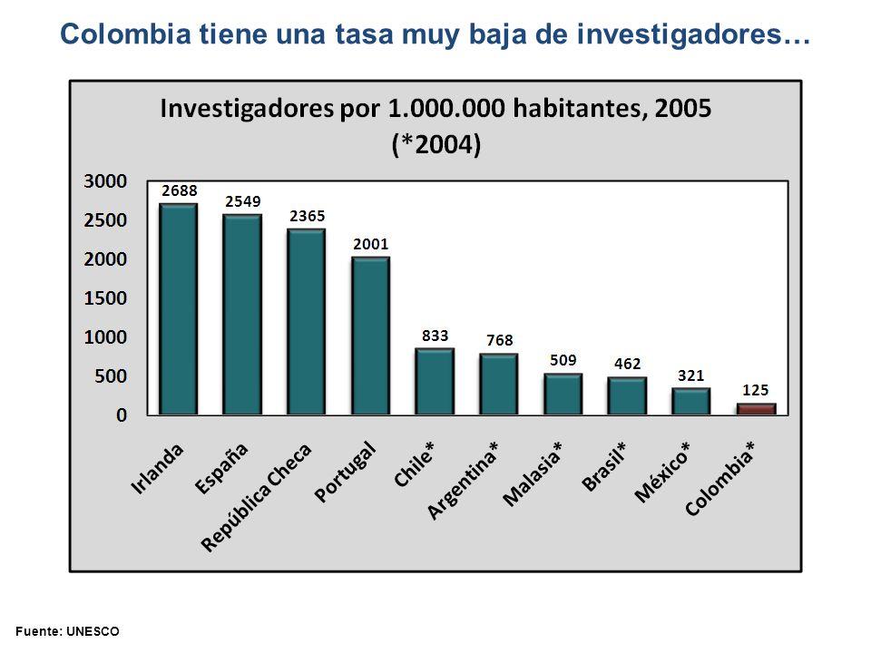 Colombia tiene una tasa muy baja de investigadores… Fuente: UNESCO