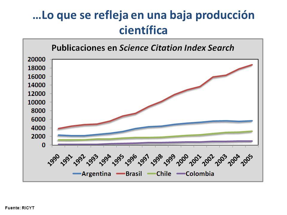 Fuente: RICYT …Lo que se refleja en una baja producción científica