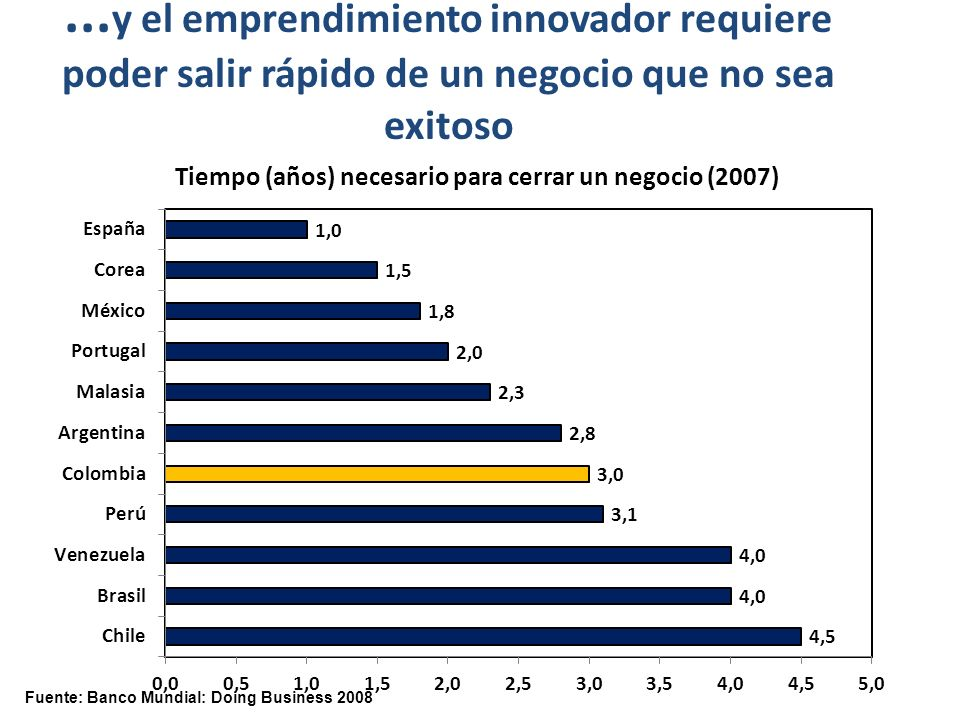 Fuente: Banco Mundial: Doing Business 2008...