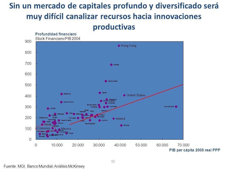 15 Sin un mercado de capitales profundo y diversificado será muy difícil canalizar recursos hacia innovaciones productivas Fuente:MGI, Banco Mundial; Análisis McKinsey Profundidad financiero Stock Financiero/PIB 2004 PIB per cápita 2005 real PPP