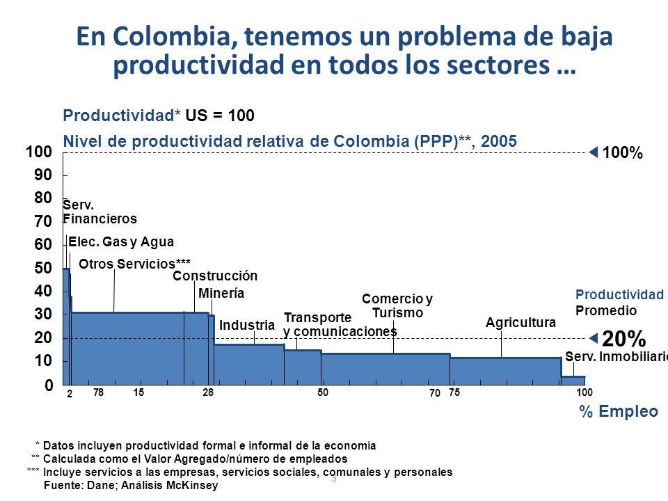 3 En Colombia, tenemos un problema de baja productividad en todos los sectores … Productividad* US = 100 Nivel de productividad relativa de Colombia (PPP)**, 2005 10 20 20% 40 50 60 70 80 90 100% 0 100 30 % Empleo Serv.