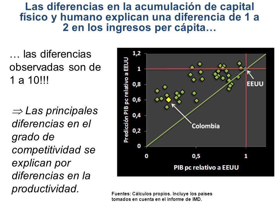 Las diferencias en la acumulación de capital físico y humano explican una diferencia de 1 a 2 en los ingresos per cápita… Fuentes: Cálculos propios.