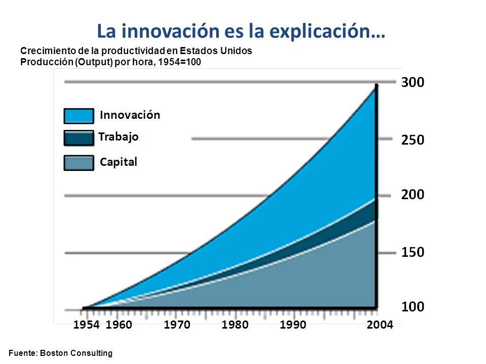 Fuente: Boston Consulting Crecimiento de la productividad en Estados Unidos Producción (Output) por hora, 1954=100 La innovación es la explicación…