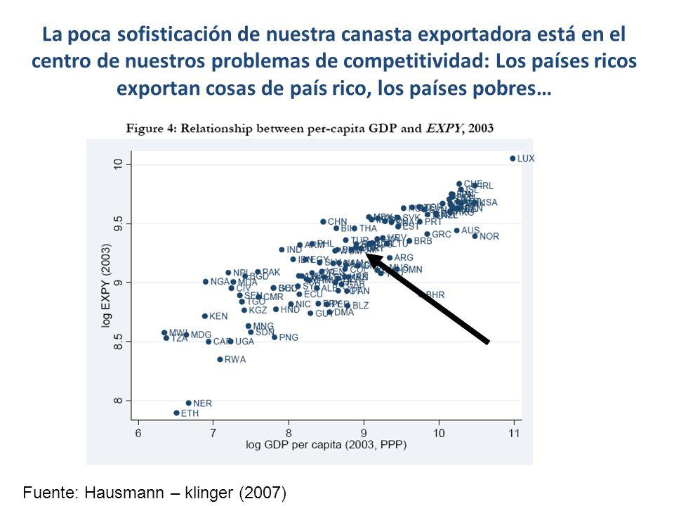 La poca sofisticación de nuestra canasta exportadora está en el centro de nuestros problemas de competitividad: Los países ricos exportan cosas de país rico, los países pobres… Fuente: Hausmann – klinger (2007)