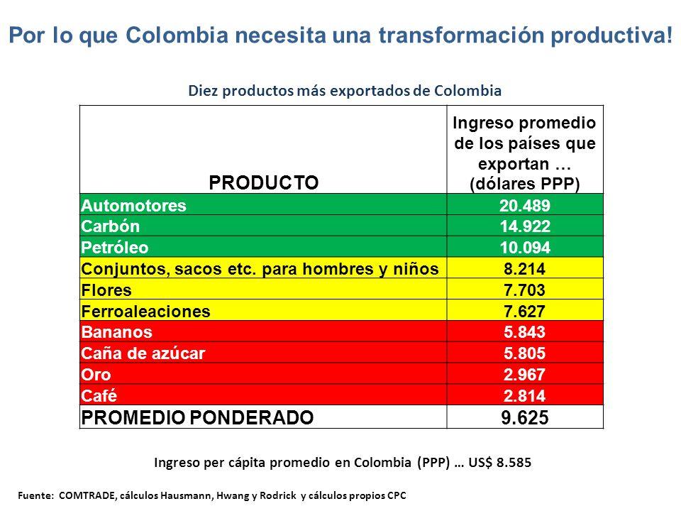 PRODUCTO Ingreso promedio de los países que exportan … (dólares PPP) Automotores20.489 Carbón14.922 Petróleo10.094 Conjuntos, sacos etc.