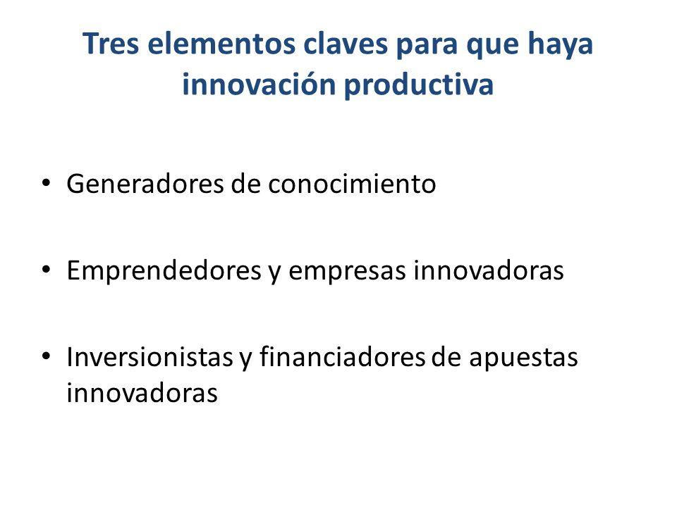 Tres elementos claves para que haya innovación productiva Generadores de conocimiento Emprendedores y empresas innovadoras Inversionistas y financiadores de apuestas innovadoras
