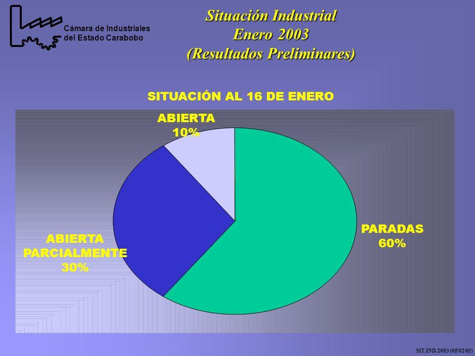 Cámara de Industriales del Estado Carabobo Situación Industrial Enero 2003 (Resultados Preliminares) SIT.IND.2003 (05/02/03) PARADAS 60% ABIERTA PARCIALMENTE 30% ABIERTA 10% SITUACIÓN AL 16 DE ENERO