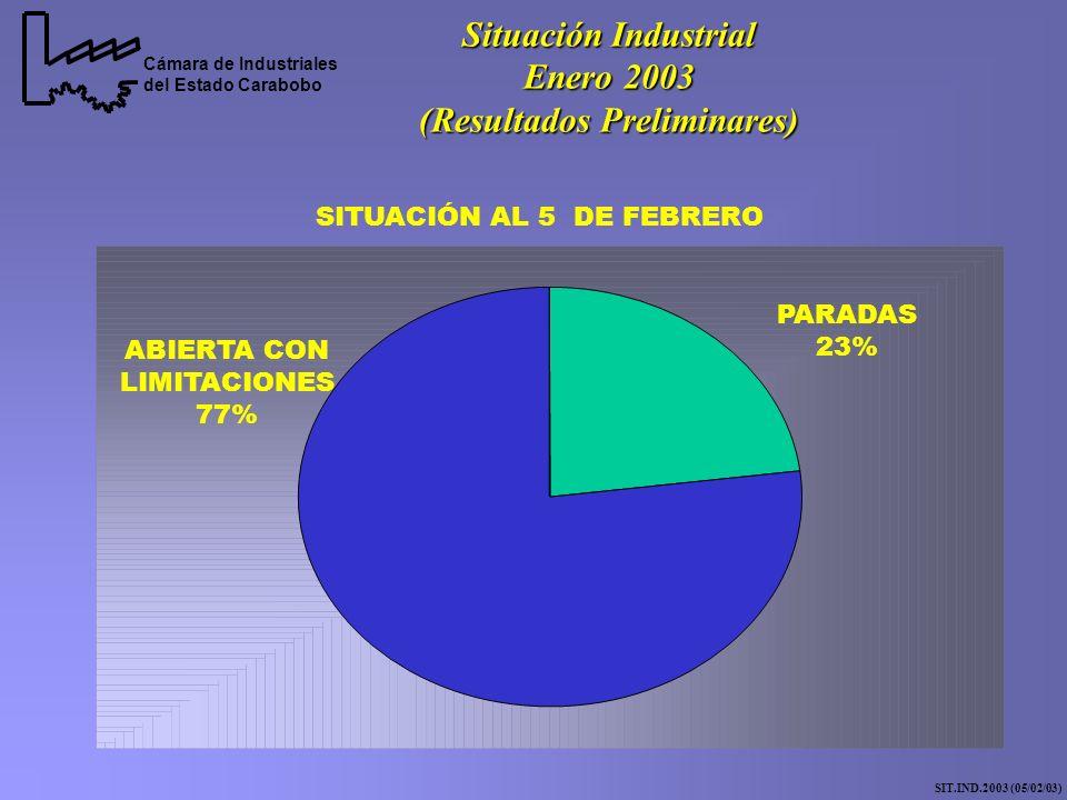 Cámara de Industriales del Estado Carabobo Situación Industrial Enero 2003 (Resultados Preliminares) SIT.IND.2003 (05/02/03) PARADAS 23% ABIERTA CON LIMITACIONES 77% SITUACIÓN AL 5 DE FEBRERO