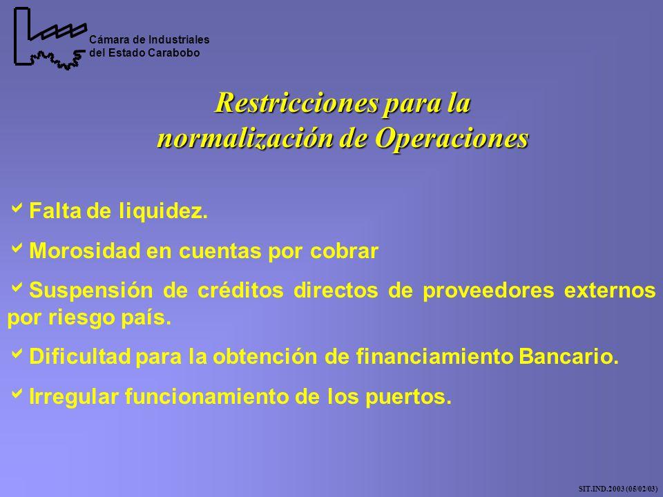 Restricciones para la normalización de Operaciones Falta de liquidez.