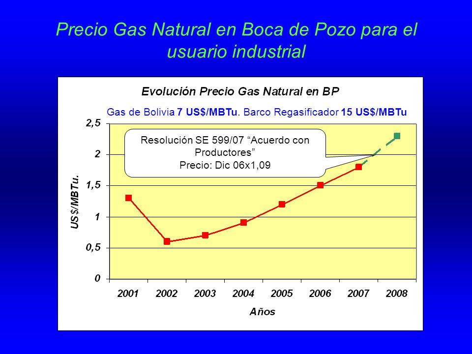 Precio Gas Natural en Boca de Pozo para el usuario industrial Estimación optimista Resolución SE 599/07 Acuerdo con Productores Precio: Dic 06x1,09 Gas de Bolivia 7 US$/MBTu.