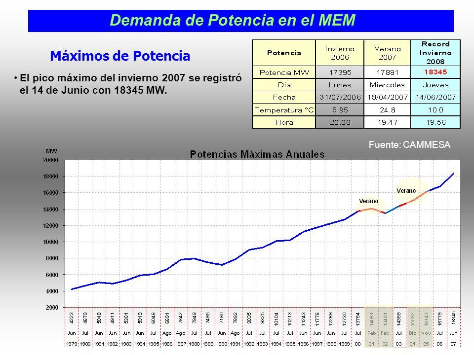 Máximos de Potencia El pico máximo del invierno 2007 se registró el 14 de Junio con 18345 MW.