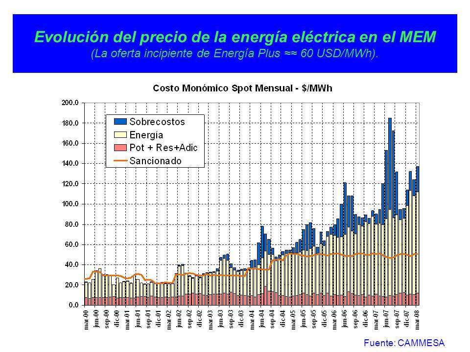 Evolución del precio de la energía eléctrica en el MEM (La oferta incipiente de Energía Plus 60 USD/MWh).