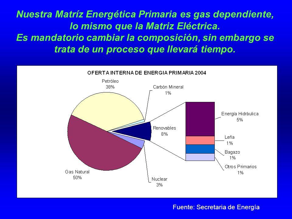 Nuestra Matríz Energética Primaria es gas dependiente, lo mismo que la Matriz Eléctrica.