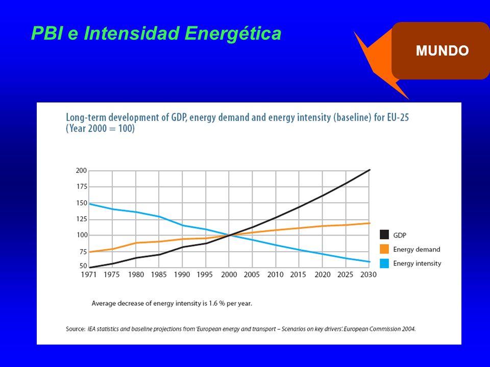 PBI e Intensidad Energética MUNDO