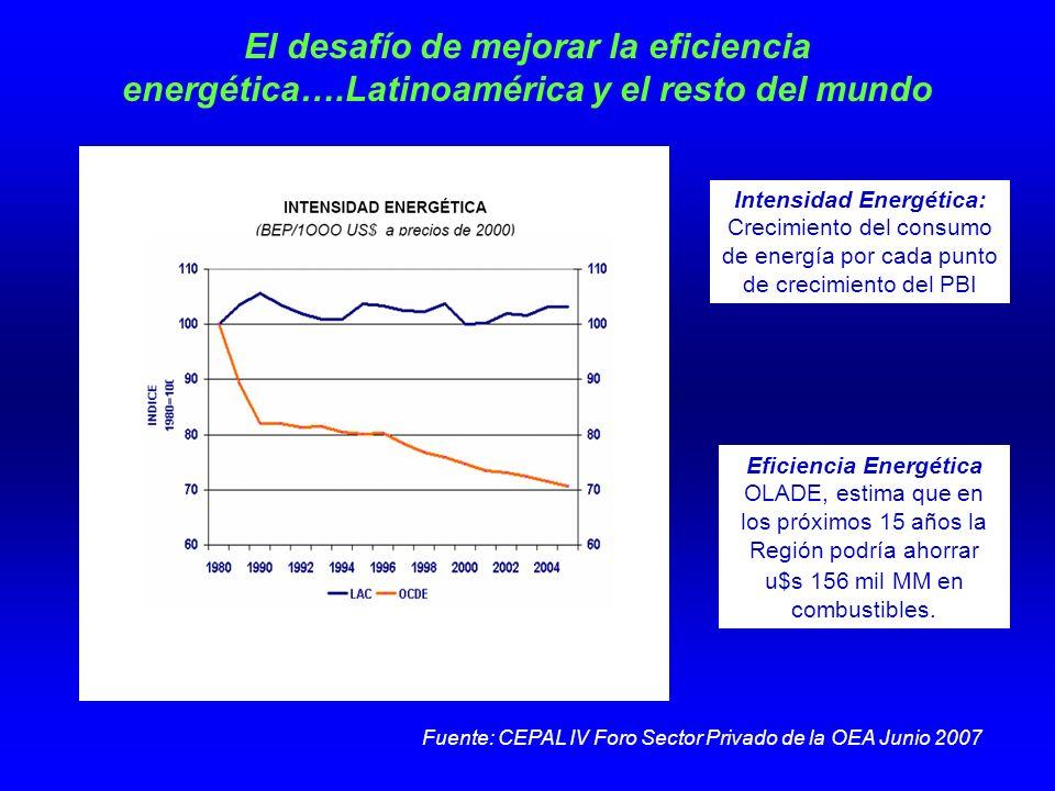 El desafío de mejorar la eficiencia energética….Latinoamérica y el resto del mundo Fuente: CEPAL IV Foro Sector Privado de la OEA Junio 2007 Eficiencia Energética OLADE, estima que en los próximos 15 años la Región podría ahorrar u$s 156 mil MM en combustibles.