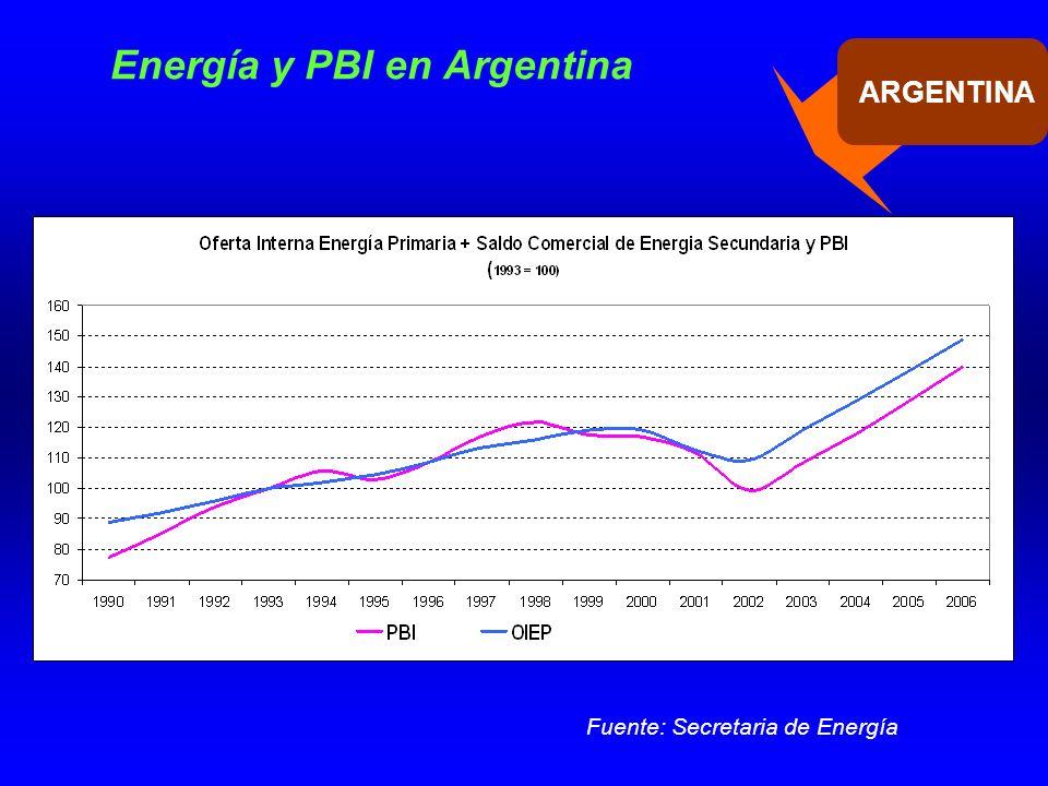Energía y PBI en Argentina Fuente: Secretaria de Energía Por cada punto de crecimiento del PBI la demanda crece 10% más.