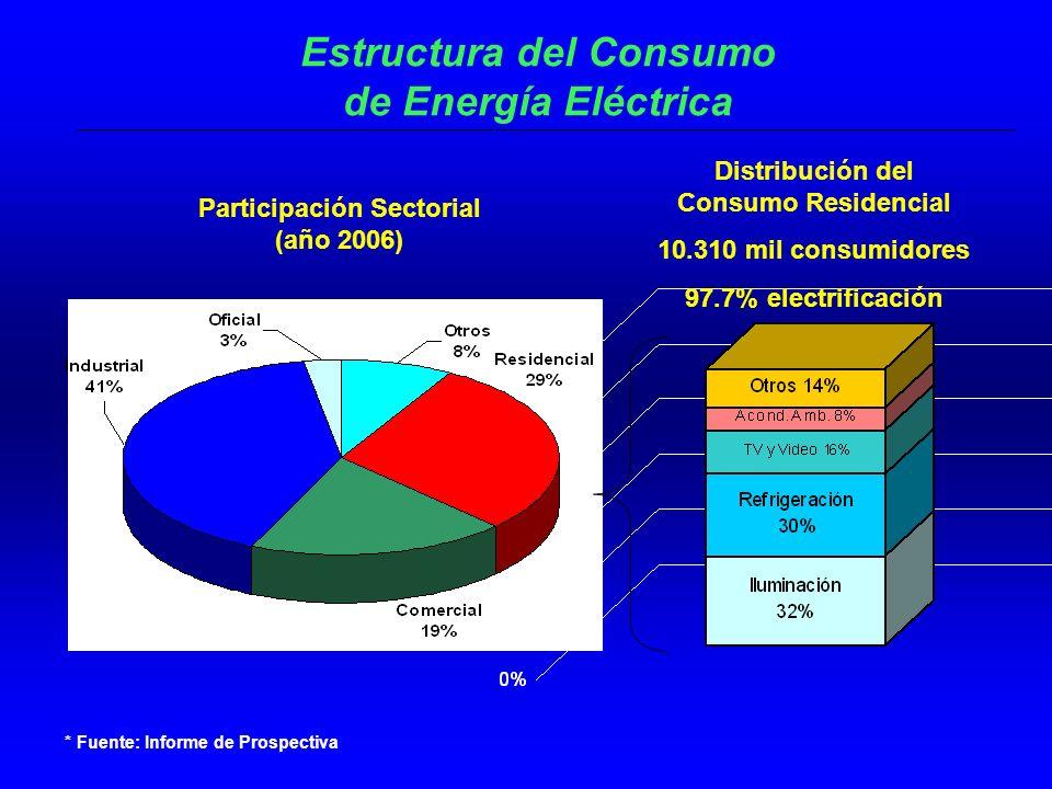 Estructura del Consumo de Energía Eléctrica Participación Sectorial (año 2006) Distribución del Consumo Residencial 10.310 mil consumidores 97.7% electrificación * Fuente: Informe de Prospectiva